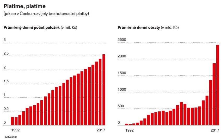 Vývoj bezhotovostních plateb v Česku