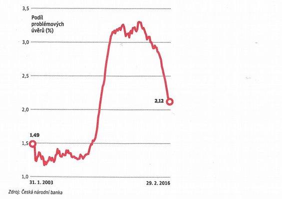 jistá půjčka na zaplacení dluhů sk