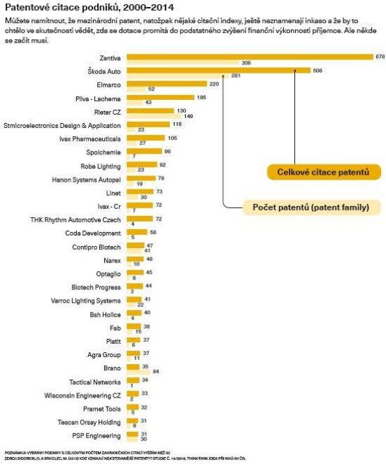Patentové citace podniků