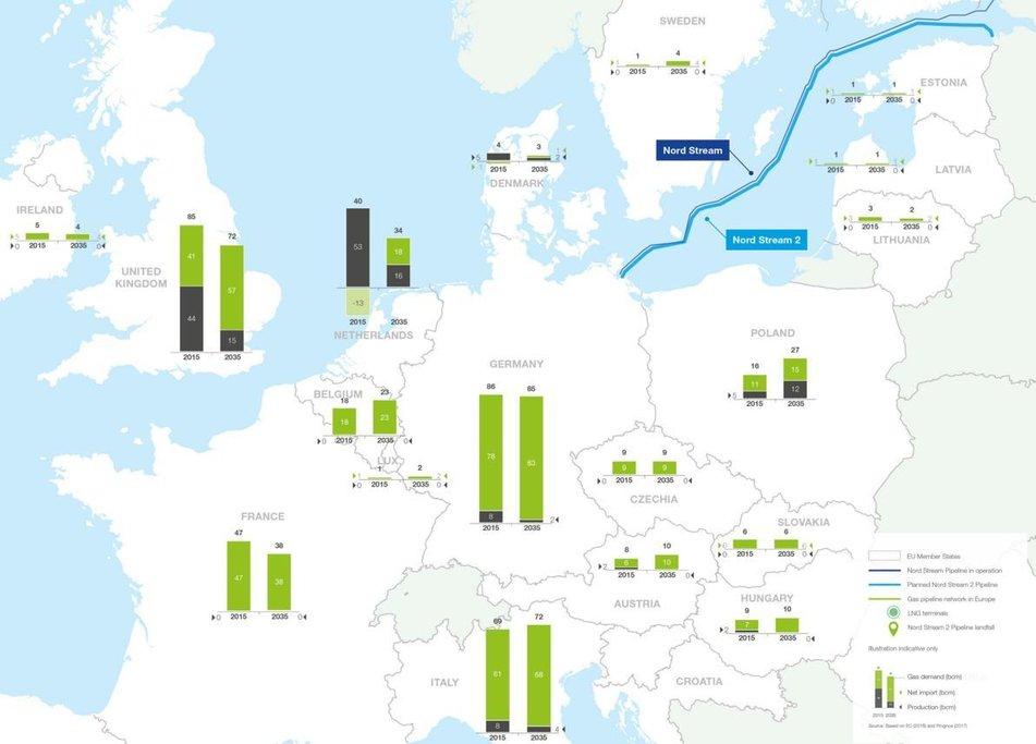 Poptávka po plynu v Evropě podle stránek projektu Nord Stream II poroste.