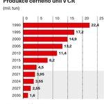 Produkce černého uhlí v Česku