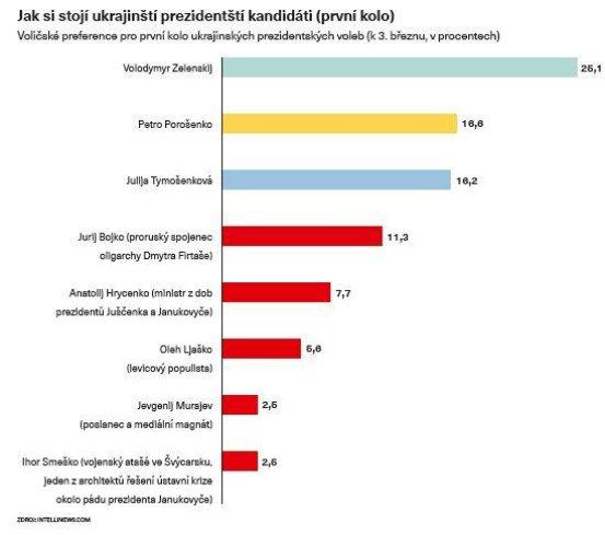 Jak si stojí ukrajinští prezidentští kandidáti (první kolo)