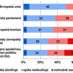 Důvěra institucím EU