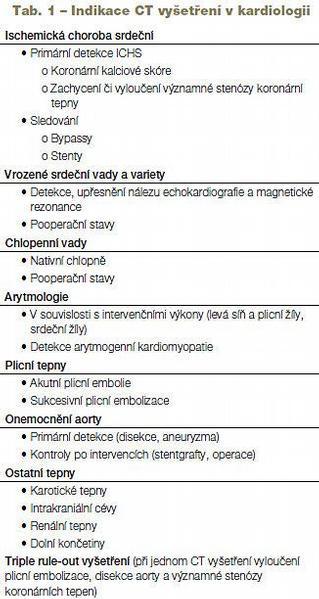 Výpočetní tomografie v kardiologii: současné možnosti a využití