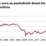 Vývoj kurzu libry šterlinků k euru