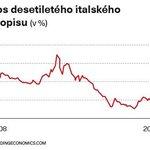 Výnos desetiletého italského dluhopisu