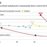 Afrika: znovu do dluhů