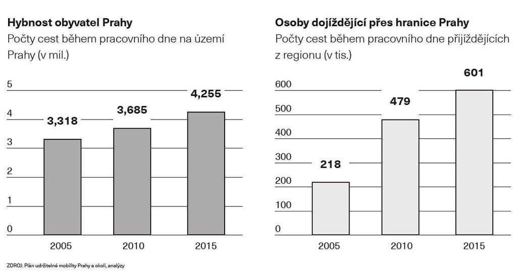 Hybnost obyvatel Prahy