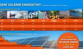 Infografika, bujení solární energetiky