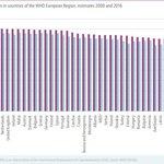 Střední délka života u mužů v Evropě.