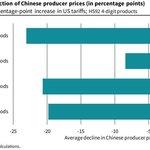 Průměrný pokles čínských výrobních cen (v procentech)