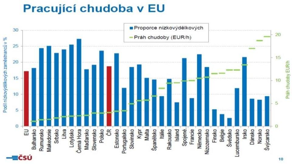 Pracující chudoba v EU