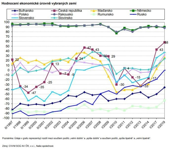 Hodnocení ekonomické úrovně vybraných zemí