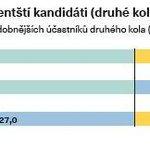 Jak si stojí ukrajinští prezidentští kandidáti (druhé kolo)