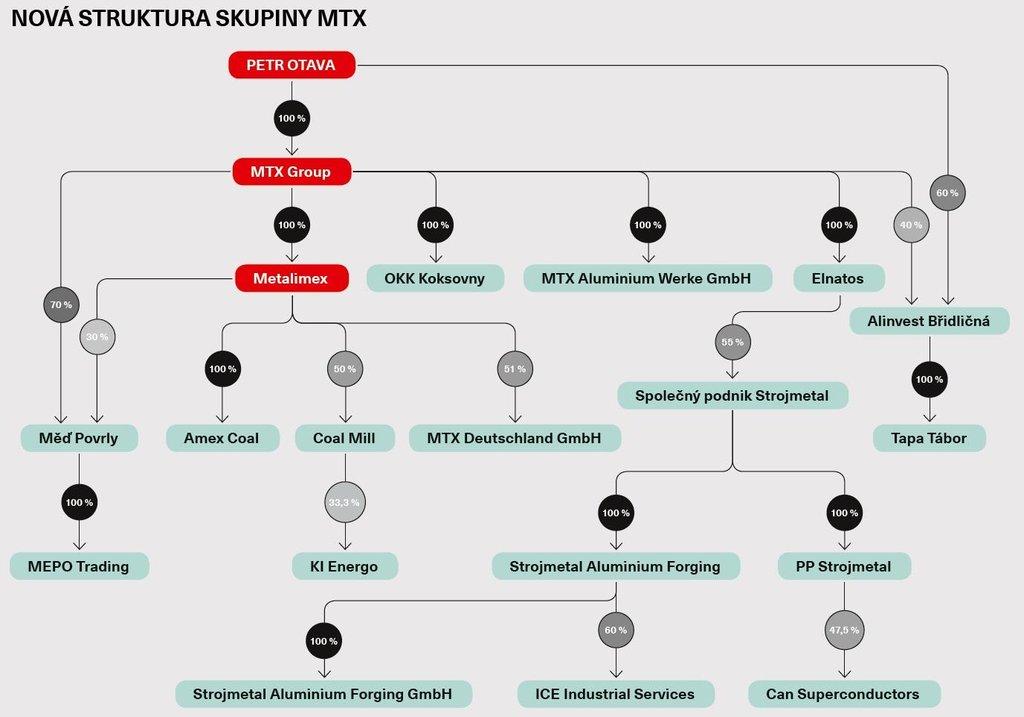 Nová struktura skupiny MTX