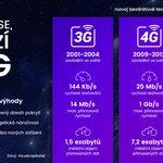 Infografika, vývoj bezdrátových sítí