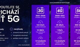 Infografika: Připoutejte se, přichází 5G