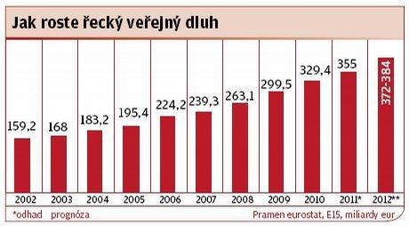 Jak roste řecký veřejný dluh