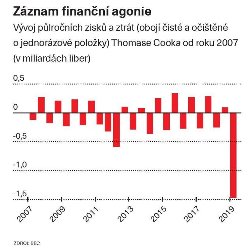 Záznam finanční agonie
