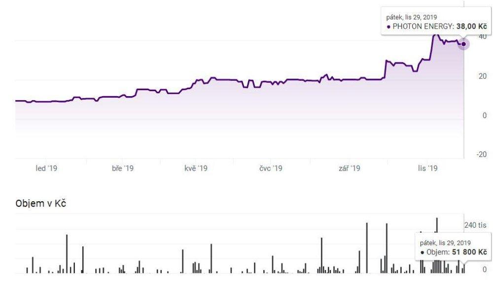 Vývoj hodnoty akcií Photon Energy