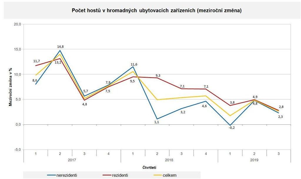 Počet hostů v hromadných ubytovacích zařízeních (meziroční změna)