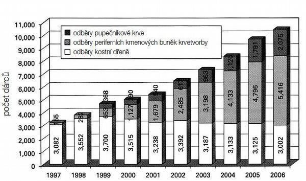 Dárcovství štěpů kmenových buněk krvetvorby -zdroje, výhody, rizika, trendy