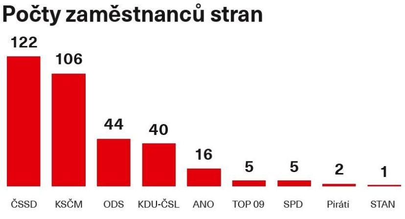 Počty zaměstnanců politických stran