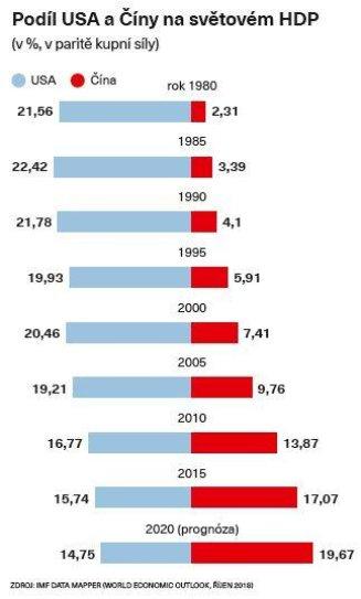 Podíl USA a Číny na světovém HDP
