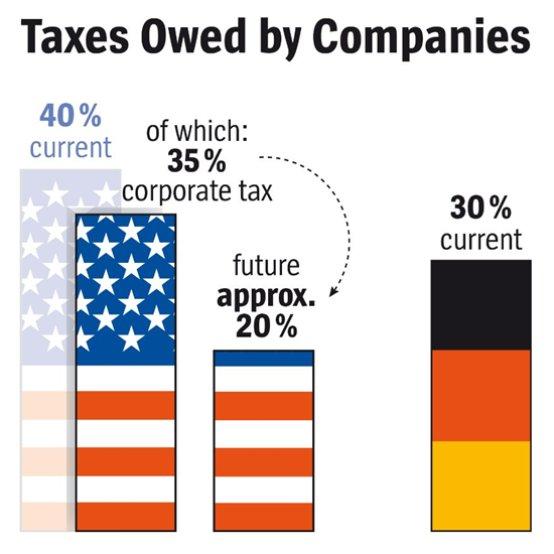 firemní daně v USA a Německu