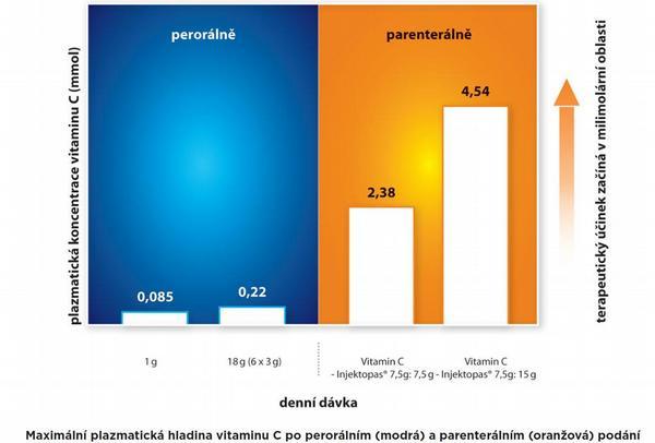 Maximální plazmatická hladina vitaminu C po perorálním (modrá) a parenterálním (oranžová) podání