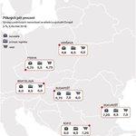 Výnosy z prémiových nemovitostí ve střední a východní Evropě