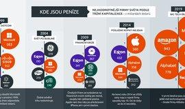 Infografika: Vládci byznysu posledních 20 let
