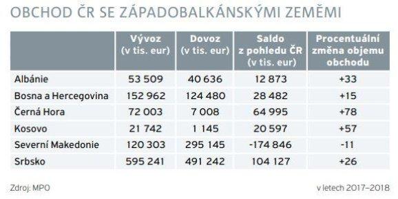 Obchod České republiky se zeměmi západního balkánu
