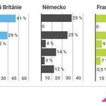 Jaký podíl zpráv odebírají lidé ve vybraných zemích ze sociálních sítí?