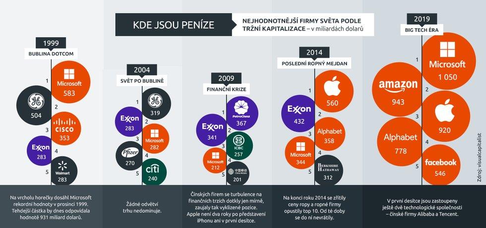 Nejhodnotnější firmy světa, vývoj za posledních 20 let
