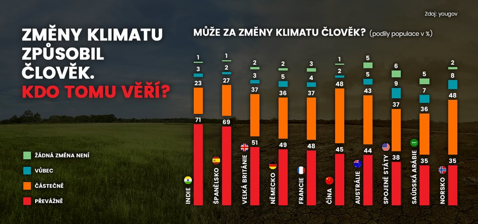 Infografika, změny klimatu