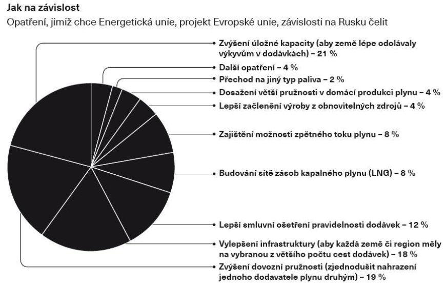 Opatření, jimiž chce Energetický unie čelit závislosti na Rusku