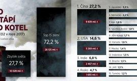 Infografika, světové emise CO2
